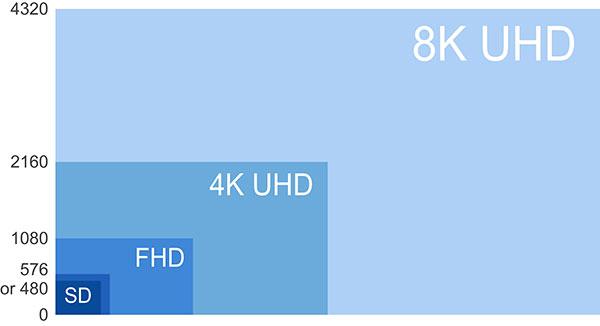 8K_UHD_4K_SHD_FHD_and_SD-WP